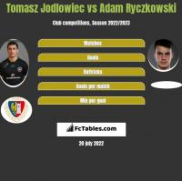 Tomasz Jodłowiec vs Adam Ryczkowski h2h player stats