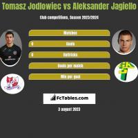 Tomasz Jodłowiec vs Aleksander Jagiełło h2h player stats