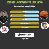 Tomasz Jodłowiec vs Erik Jirka h2h player stats