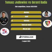 Tomasz Jodłowiec vs Gerard Badia h2h player stats