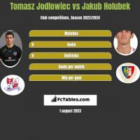 Tomasz Jodłowiec vs Jakub Holubek h2h player stats