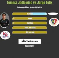 Tomasz Jodłowiec vs Jorge Felix h2h player stats