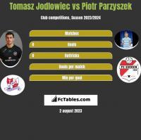 Tomasz Jodłowiec vs Piotr Parzyszek h2h player stats