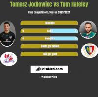 Tomasz Jodłowiec vs Tom Hateley h2h player stats