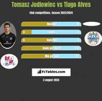 Tomasz Jodłowiec vs Tiago Alves h2h player stats