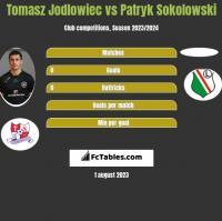 Tomasz Jodłowiec vs Patryk Sokolowski h2h player stats