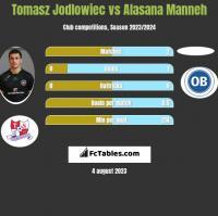 Tomasz Jodłowiec vs Alasana Manneh h2h player stats