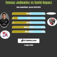 Tomasz Jodłowiec vs David Kopacz h2h player stats
