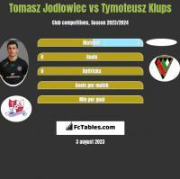 Tomasz Jodłowiec vs Tymoteusz Klups h2h player stats