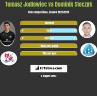 Tomasz Jodłowiec vs Dominik Steczyk h2h player stats
