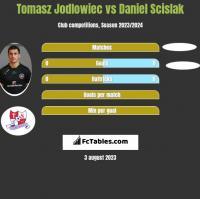 Tomasz Jodłowiec vs Daniel Scislak h2h player stats