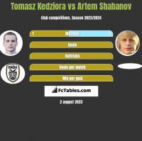 Tomasz Kedziora vs Artem Shabanov h2h player stats