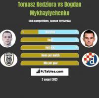 Tomasz Kedziora vs Bogdan Mykhaylychenko h2h player stats