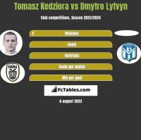 Tomasz Kedziora vs Dmytro Lytvyn h2h player stats