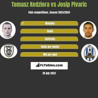 Tomasz Kedziora vs Josip Pivaric h2h player stats