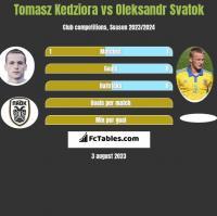 Tomasz Kedziora vs Oleksandr Svatok h2h player stats