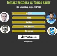 Tomasz Kedziora vs Tamas Kadar h2h player stats