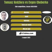 Tomasz Kedziora vs Evgen Cheberko h2h player stats