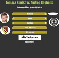 Tomasz Kupisz vs Andrea Beghetto h2h player stats
