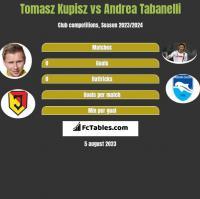 Tomasz Kupisz vs Andrea Tabanelli h2h player stats