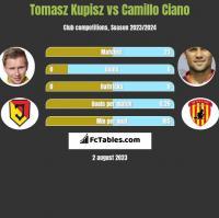 Tomasz Kupisz vs Camillo Ciano h2h player stats