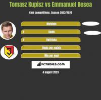 Tomasz Kupisz vs Emmanuel Besea h2h player stats