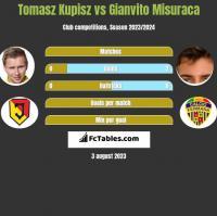 Tomasz Kupisz vs Gianvito Misuraca h2h player stats