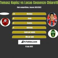 Tomasz Kupisz vs Lucas Cossenzo Chiaretti h2h player stats