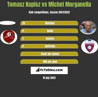 Tomasz Kupisz vs Michel Morganella h2h player stats