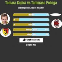 Tomasz Kupisz vs Tommaso Pobega h2h player stats