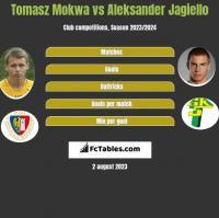 Tomasz Mokwa vs Aleksander Jagiełło h2h player stats