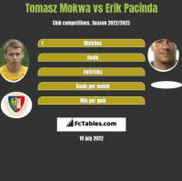 Tomasz Mokwa vs Erik Pacinda h2h player stats