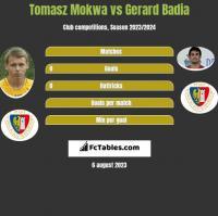 Tomasz Mokwa vs Gerard Badia h2h player stats