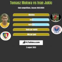 Tomasz Mokwa vs Ivan Jukic h2h player stats