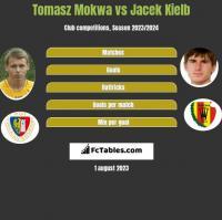 Tomasz Mokwa vs Jacek Kiełb h2h player stats