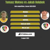 Tomasz Mokwa vs Jakub Holubek h2h player stats