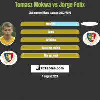 Tomasz Mokwa vs Jorge Felix h2h player stats
