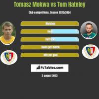 Tomasz Mokwa vs Tom Hateley h2h player stats