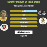 Tomasz Mokwa vs Uros Korun h2h player stats