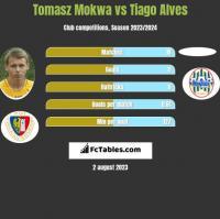 Tomasz Mokwa vs Tiago Alves h2h player stats