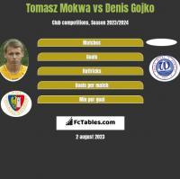 Tomasz Mokwa vs Denis Gojko h2h player stats