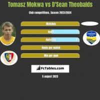 Tomasz Mokwa vs D'Sean Theobalds h2h player stats