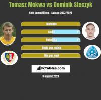 Tomasz Mokwa vs Dominik Steczyk h2h player stats
