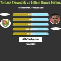 Tomasz Szewczuk vs Felicio Brown Forbes h2h player stats
