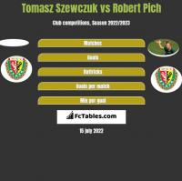 Tomasz Szewczuk vs Robert Pich h2h player stats