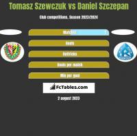 Tomasz Szewczuk vs Daniel Szczepan h2h player stats