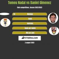 Tomeu Nadal vs Daniel Gimenez h2h player stats