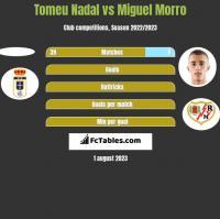 Tomeu Nadal vs Miguel Morro h2h player stats