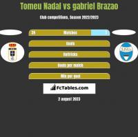 Tomeu Nadal vs gabriel Brazao h2h player stats