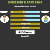 Tomeu Nadal vs Alvaro Valles h2h player stats